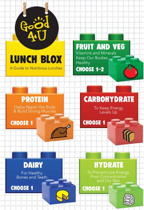 Lunch Blox- Build A Healthy LunchBox